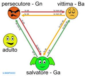 Gioco psicologico e analisi transazionale